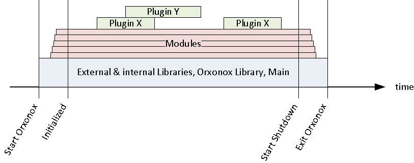 orxonox-libraries-runtime.png